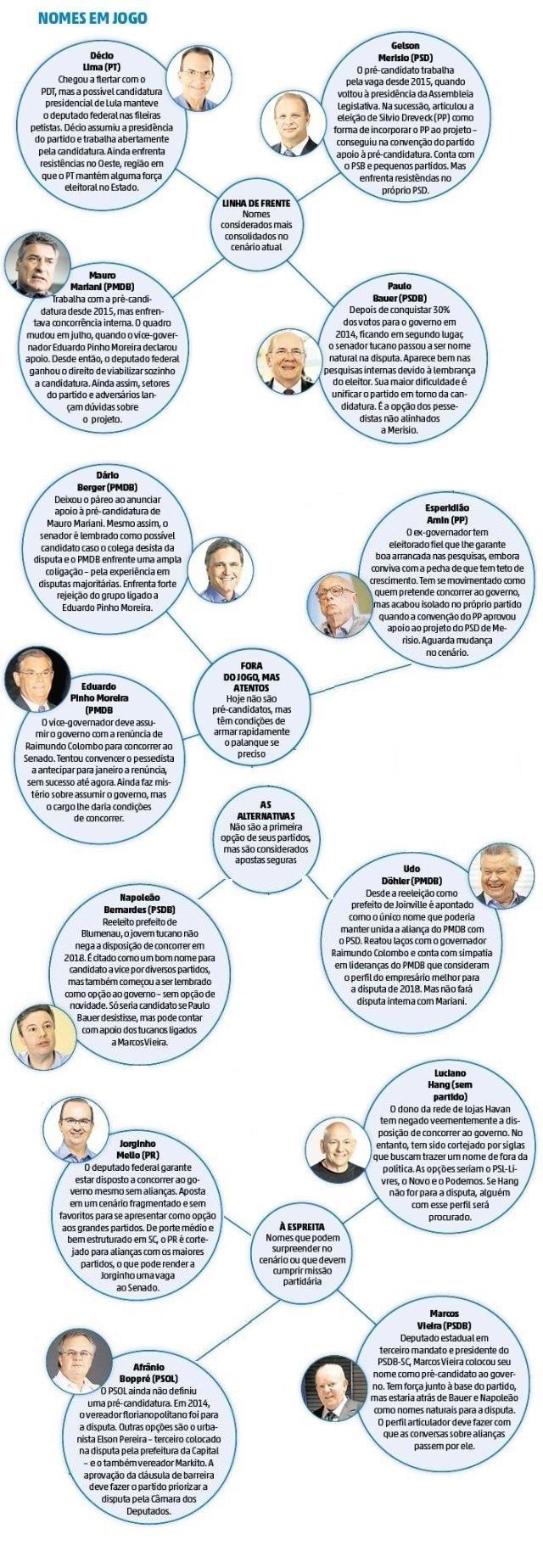 Os pré-candidatos ao governo de SC