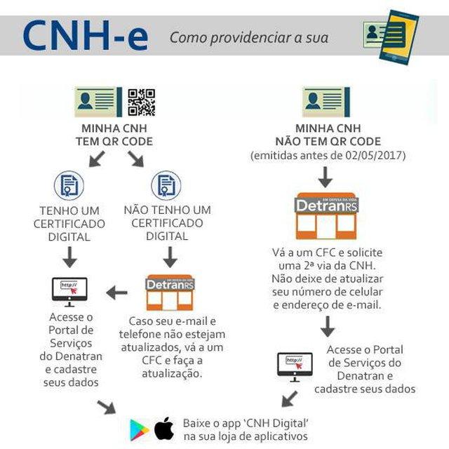 CNH Digital, Detran-RS, Carteira Nacional de Habilitação Digital