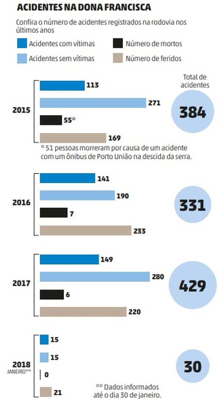 Número de acidentes na Serra Dona Francisca