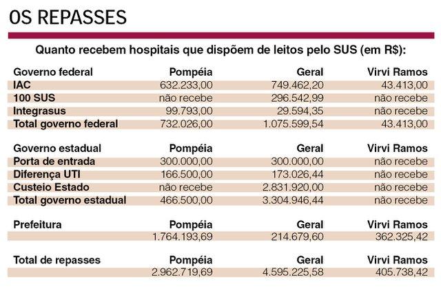 Repasses para hospitais de Caxias