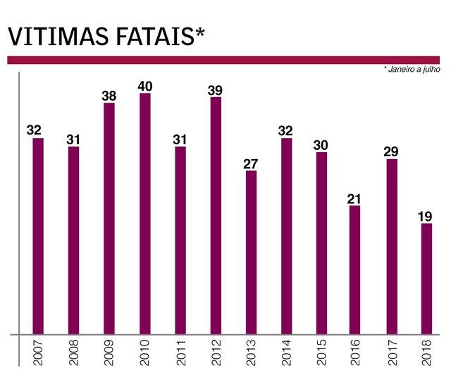 Vítimas no trânsito em Caxias