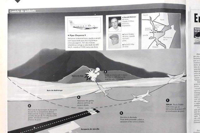 Há 20 anos: Relembre o acidente aéreo que matou o dono da Busscar a quatro quilômetros do aeroporto de Joinville