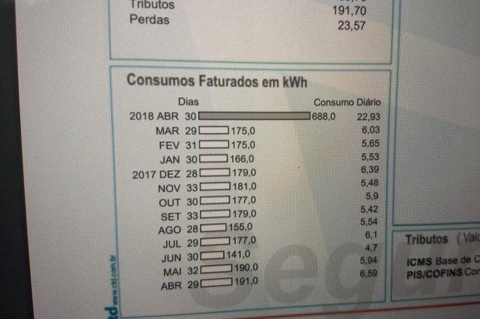 e8fad7943f5 Consumidores têm aumentos de até 1.584% na conta de luz