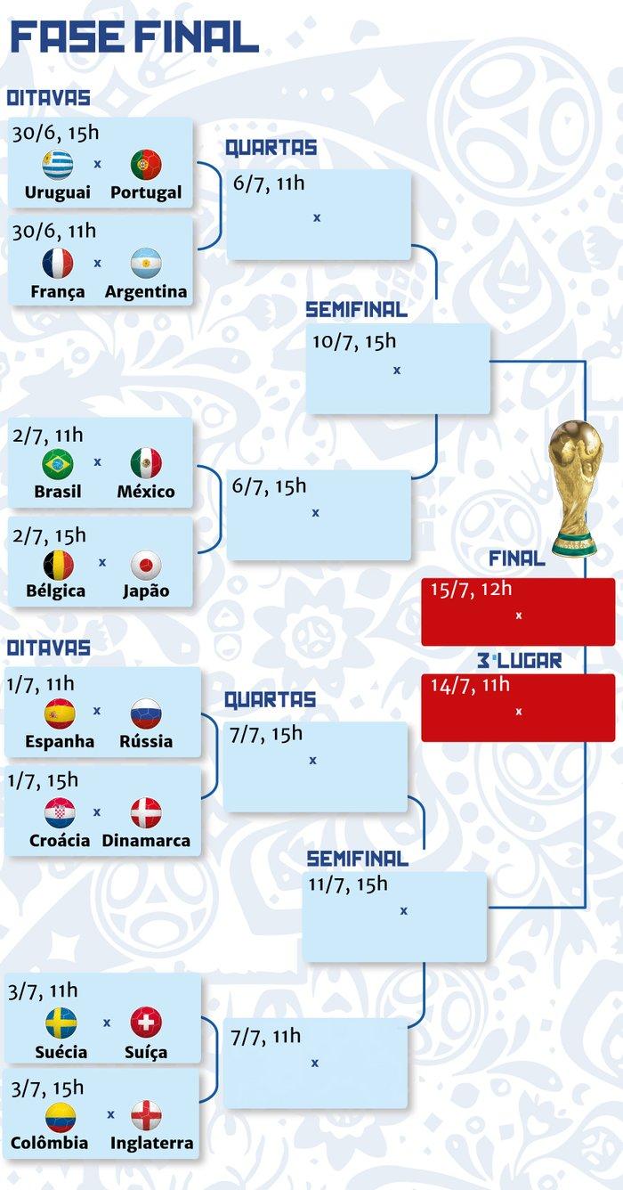 c7b663f498 Tabela das oitavas da Copa  veja os jogos da próxima fase