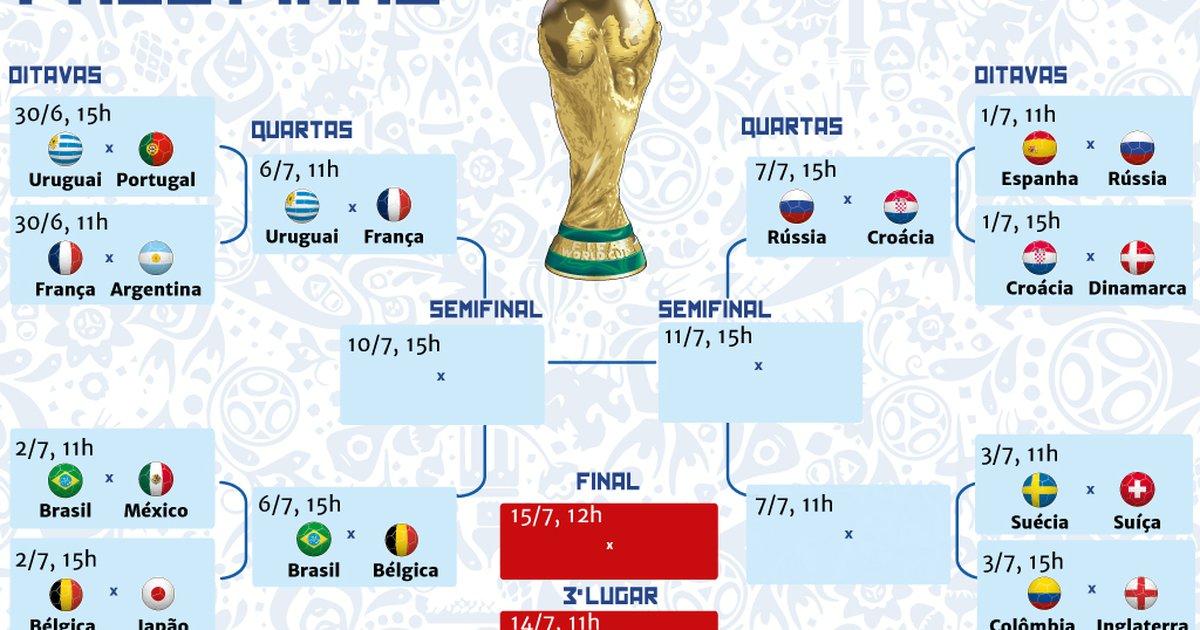 Resultado de imagem para tabela quartas de final copa 2018