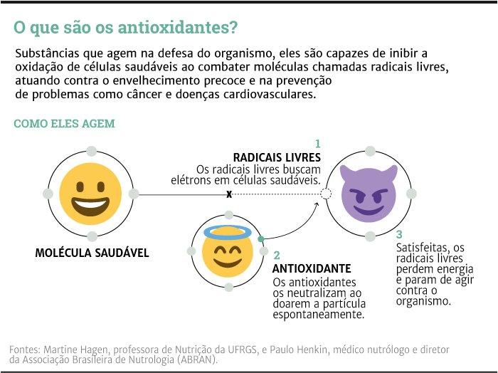 O que são os antioxidantes | GaúchaZH