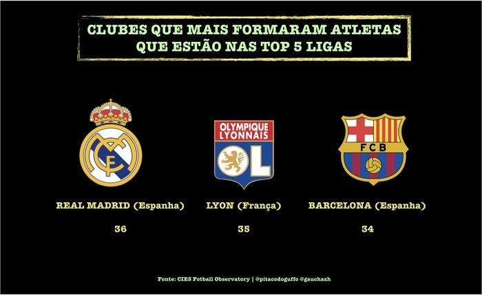 13f06c868d Lista dos maiores formadores do futebol europeu