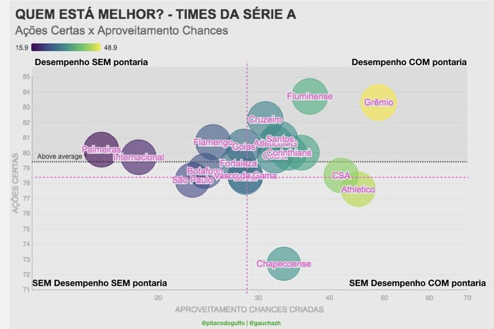 50d333b7289a4 Grêmio e Inter em lados opostos no gráfico de desempenho dos times da Série  A