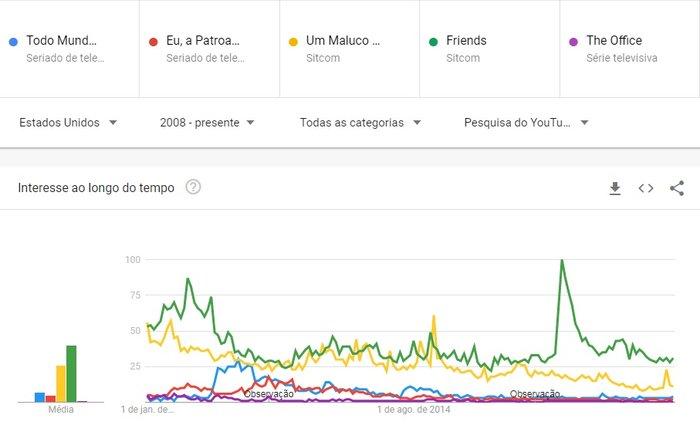 Reprodução / Google Trends